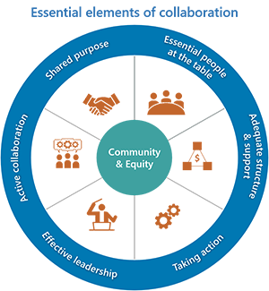 CollaborationModel2_300x325.png