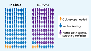 Buist-HPV-Home-Test-infographic_1col.jpg