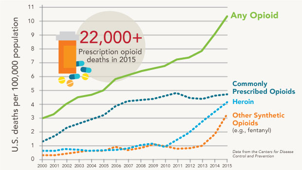 US-drug-overdose-deaths_180118_2col.jpg
