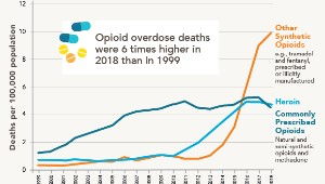 CDC-Opioid-drug-Wave-Lines-Mortality_1col.jpg