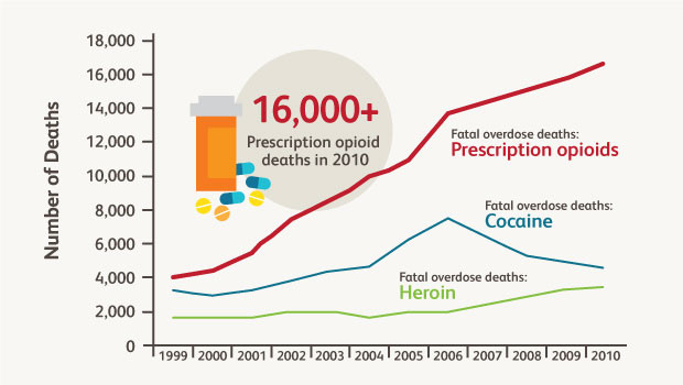 US-drug-overdose-deaths-2010-2col.jpg
