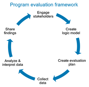 EvaluationFramework_1-col.png