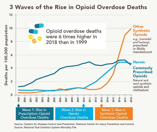 CDC-Opioid-drug-Wave-Lines-Mortality_2col.jpg