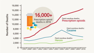 US-drug-overdose-deaths-2010-1col.jpg